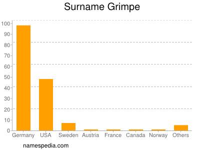 Surname Grimpe