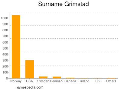 Surname Grimstad