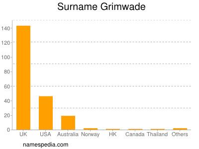 Surname Grimwade