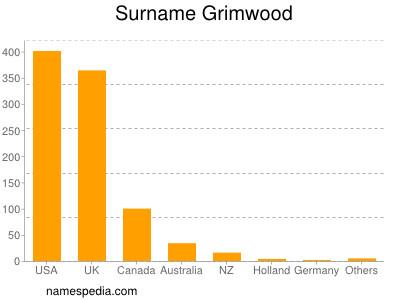 Surname Grimwood