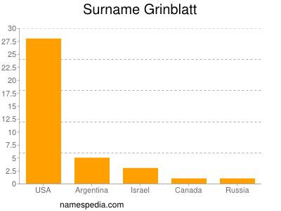 Surname Grinblatt