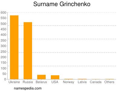 Surname Grinchenko