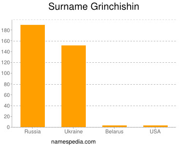 Surname Grinchishin