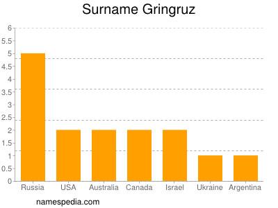 Surname Gringruz