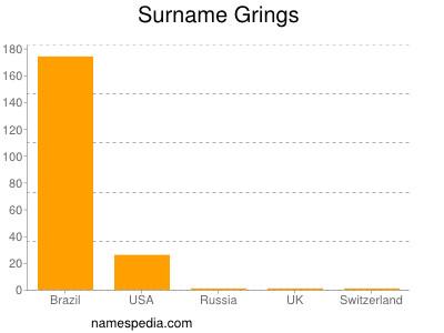 Surname Grings