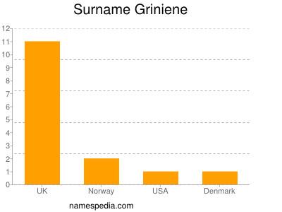Surname Griniene