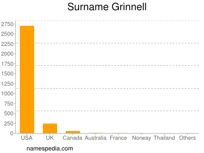 Surname Grinnell