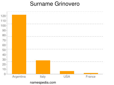 Surname Grinovero