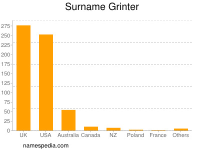 Surname Grinter