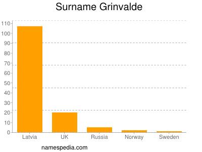 Surname Grinvalde