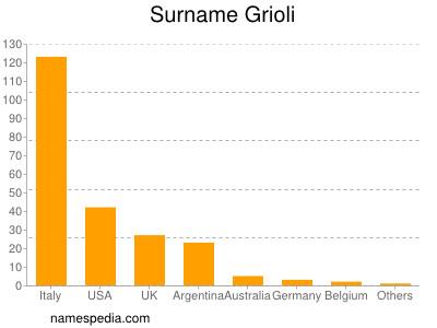 Surname Grioli