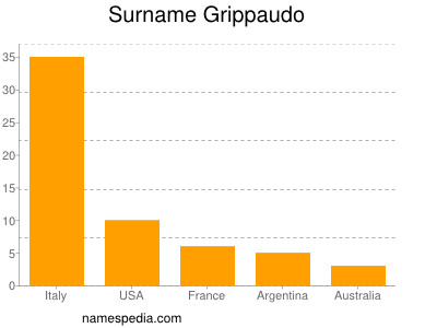 Surname Grippaudo