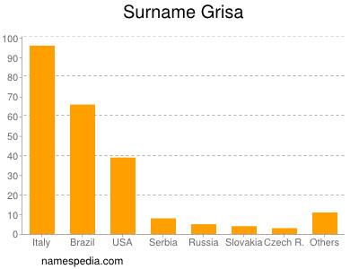 Surname Grisa