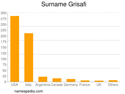 Surname Grisafi