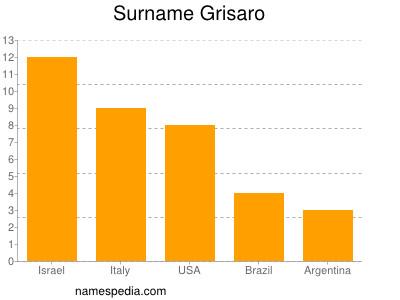 Surname Grisaro