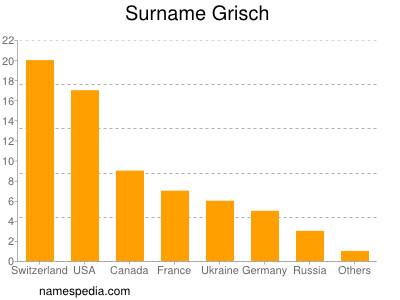Surname Grisch