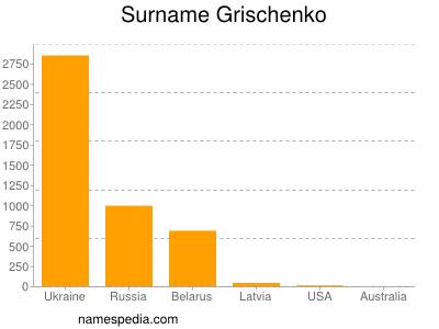Surname Grischenko