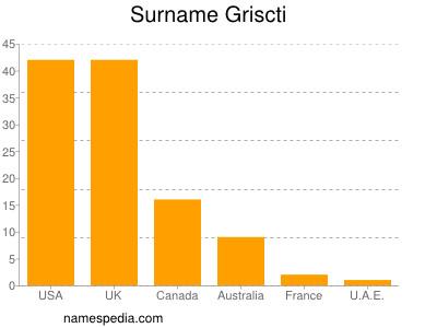 Surname Griscti