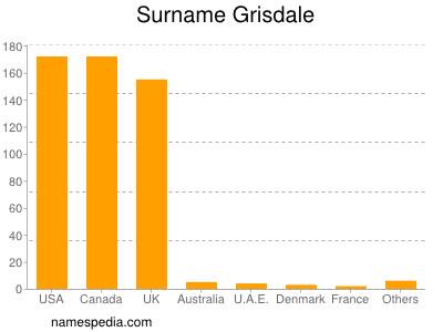 Surname Grisdale