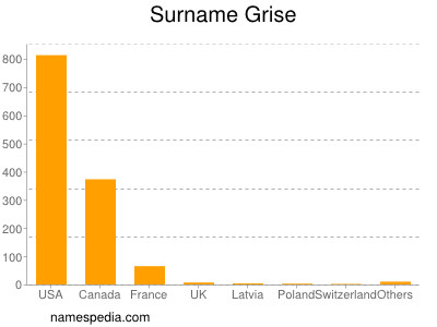 Surname Grise