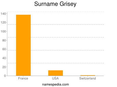 Surname Grisey