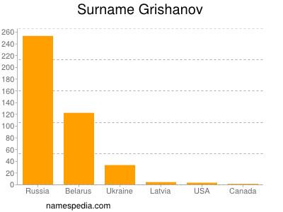 Surname Grishanov