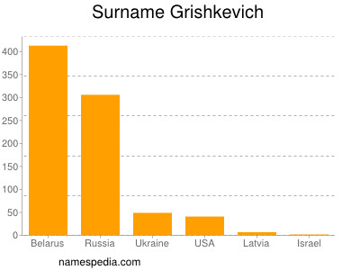 Surname Grishkevich