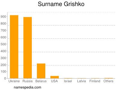 Surname Grishko