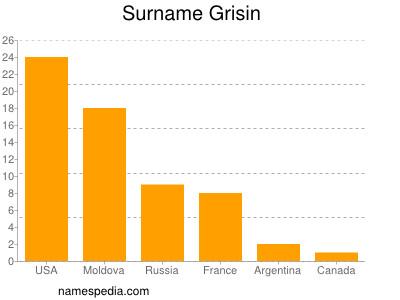 Surname Grisin