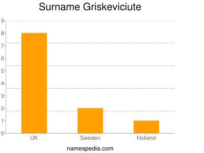 Surname Griskeviciute
