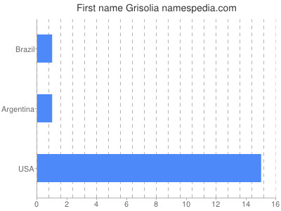 Given name Grisolia