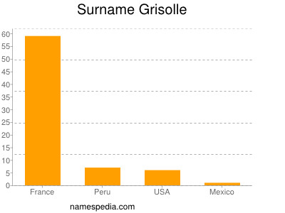 Surname Grisolle