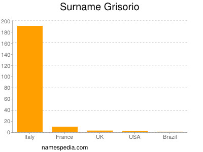 Surname Grisorio