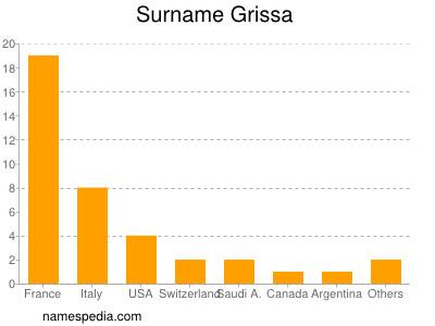 Surname Grissa
