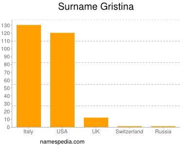 Surname Gristina