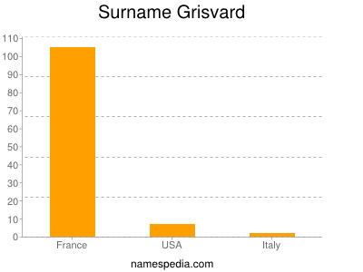 Surname Grisvard