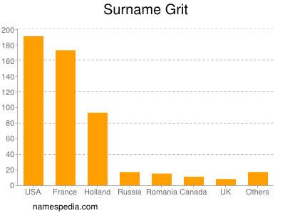 Surname Grit