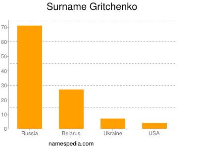 Surname Gritchenko