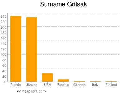 Surname Gritsak