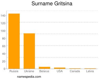 Surname Gritsina