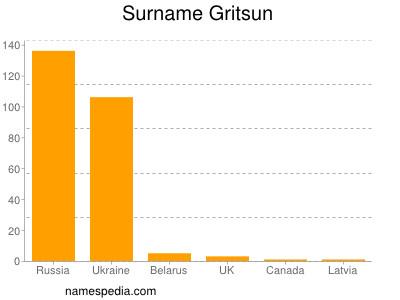 Surname Gritsun