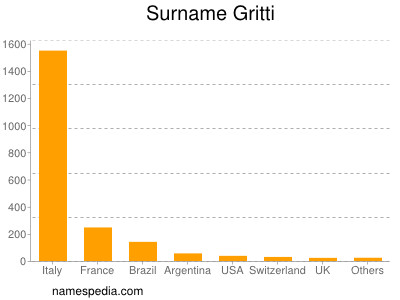 Surname Gritti