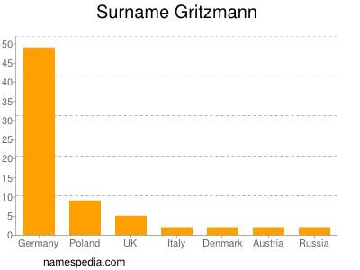 Surname Gritzmann