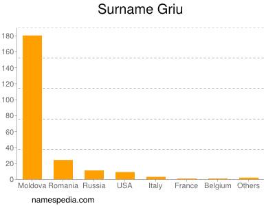 Surname Griu