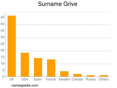 Surname Grive