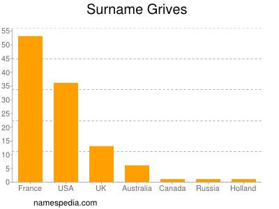 Surname Grives