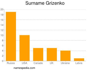 Surname Grizenko