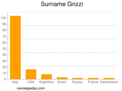 Surname Grizzi