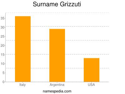 Surname Grizzuti