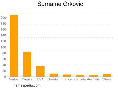 Surname Grkovic